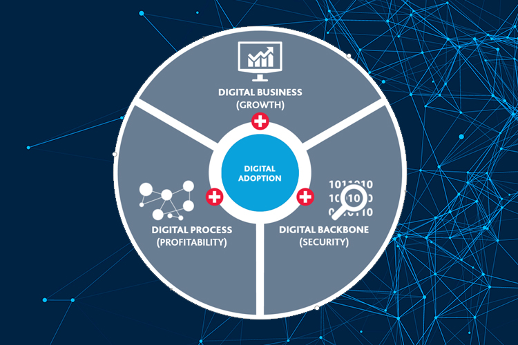 Image for BDO Digital's 3+1 Approach