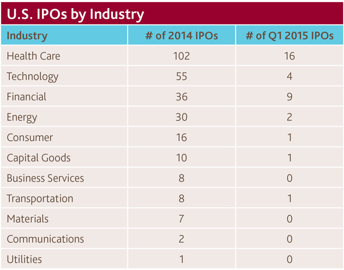 U.S. IPOs by Industry