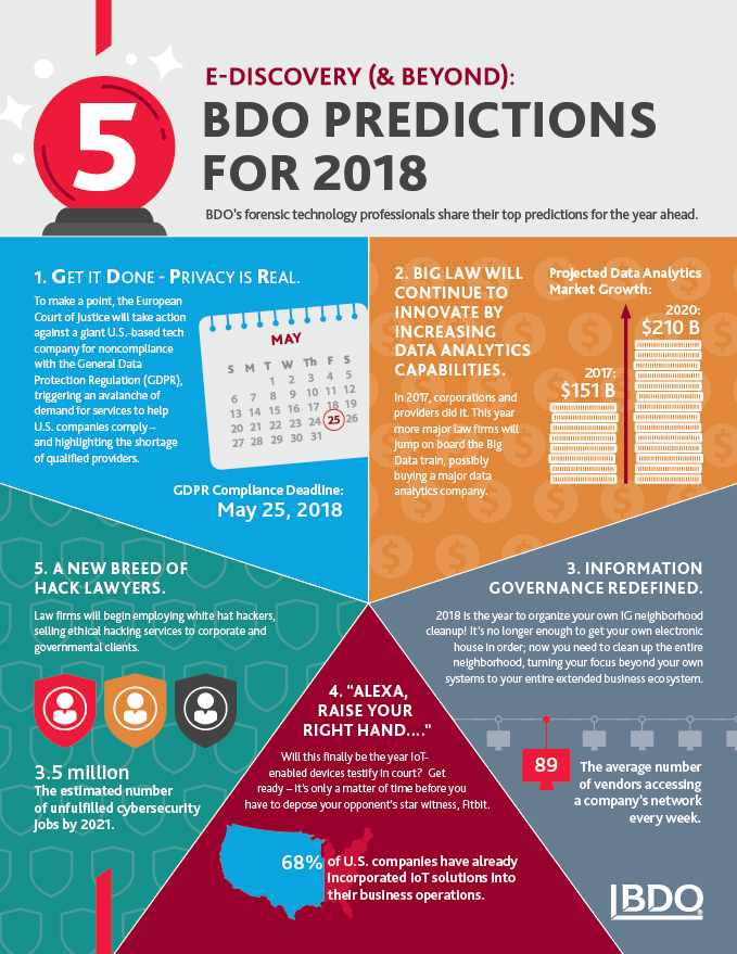 ADV_eDiscovery-Predictions_infographic_679.png