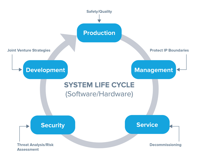hardware & Software lifecycle