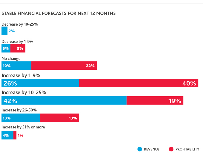 Chart of stable financial forecasts for the next 12 months.