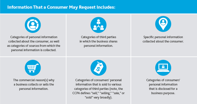 Graphic of information that a consumer may request