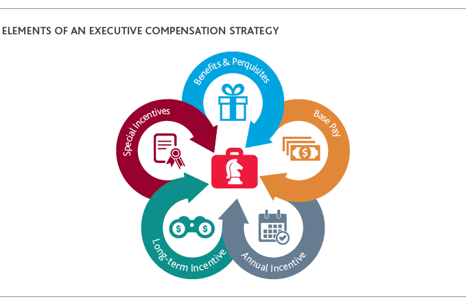 FISF_CECL-Incentive-Comp_Insight_1-20_strategy-graphic.jpg