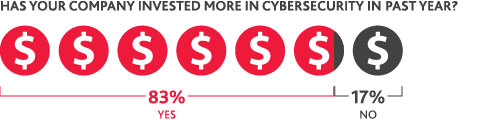 Chart of companies investing more in cybersecurity