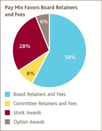 Pay Mix Favors Board Retainers and Fees