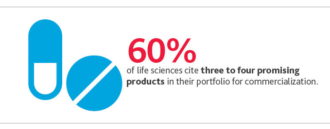 60%25 of life sciences cite three to four promising products in their portfolio for commercialization.