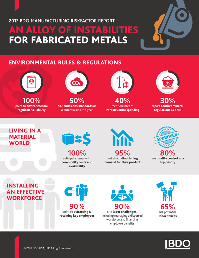 2017-RFR-MFG-Fabricated-Metals-InfoG-x675.jpg