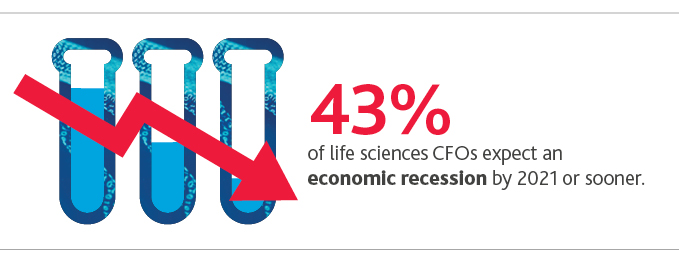 43%25 of life sciences CFOs expect an economic recession by 2021 or sooner.