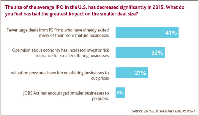 Smaller IPOs