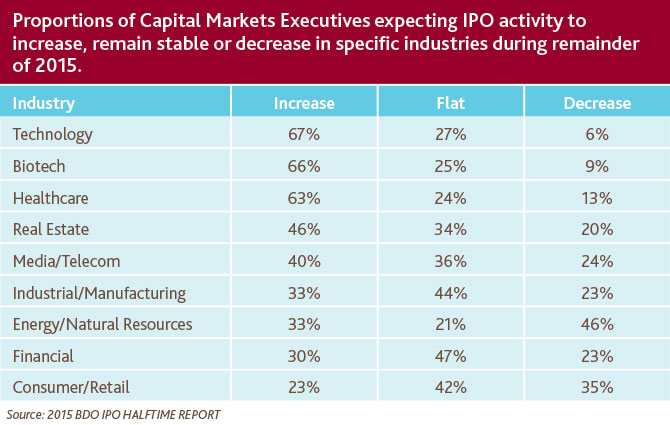 Proportions of Capital Market Execs
