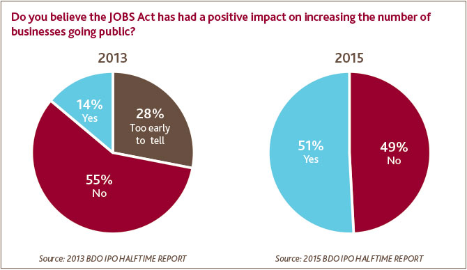 JOBS Act Positive Impact