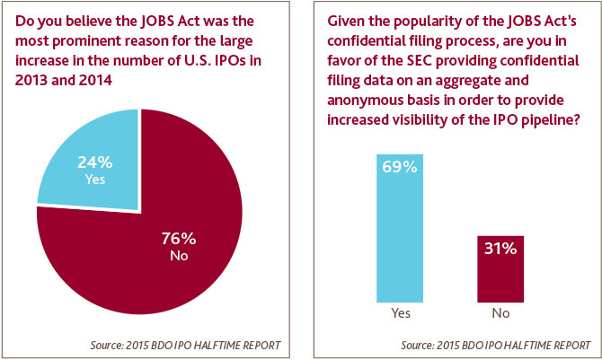 JOBS Act Prominence/Popularity
