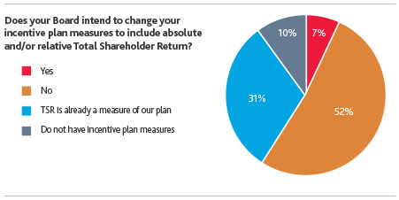 Does your board intend to change your incentive plan measures?