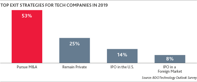 IPO-Outlook_2019_TechSpot_1.png