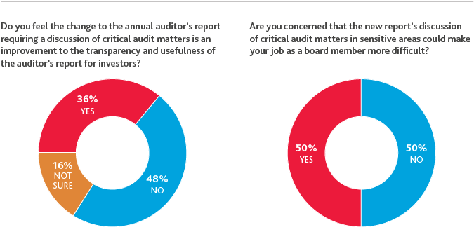 2017_BDO-Board-Survey_2-3.png