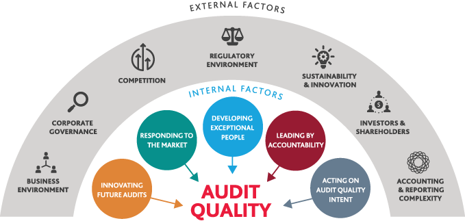 Statement of Audit Quality Intent