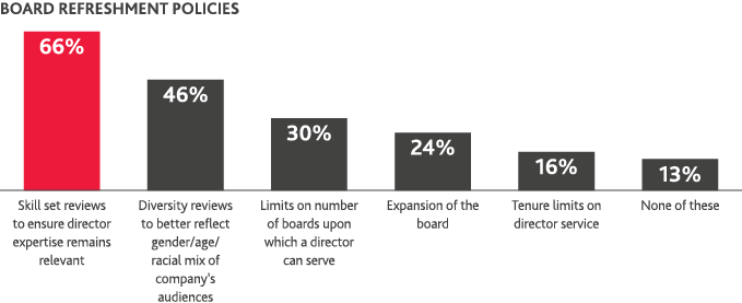 Chart of board refreshment policies