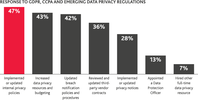 Chart of response to GDPR, CCPA and Emerging Data Privacy Regulations