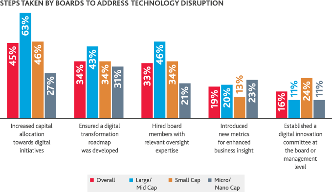 Chart of Steps Taken By Boards to Address Technology Disruption