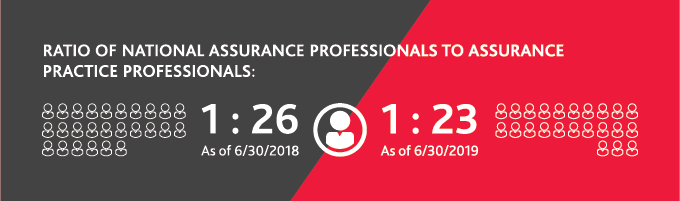 Ratio of national assurance professionals to assurance practice professionals
