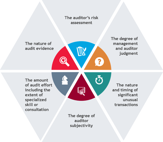 The Future of Auditor Reporting Is Here | BDO Insights