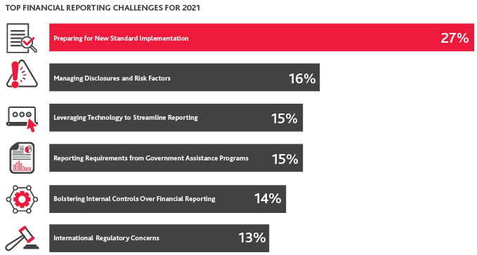 Graphic of the Top Financial Reporting Challenges of 2021