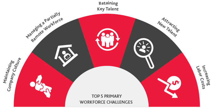 Top 5 Primary Workforce Challenges: Maintaining Company Culture, Managing a Partially Remote Workforce, Retaining Key Talent, Attracting New Talent and Increasing Labor Costs