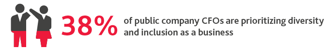 38%25 of public company CFOs are prioritizing diversity and inclusion as a business