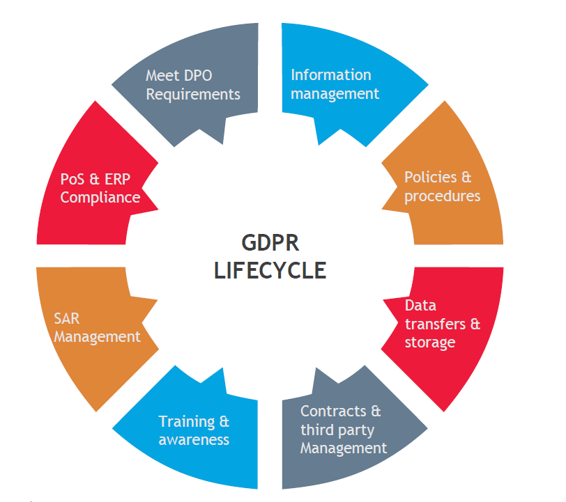 GDPR-Life-Cycle-(1).png