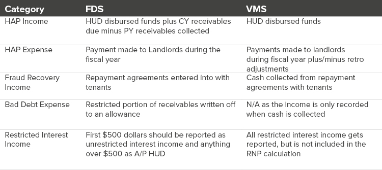 Chart of VMS differences