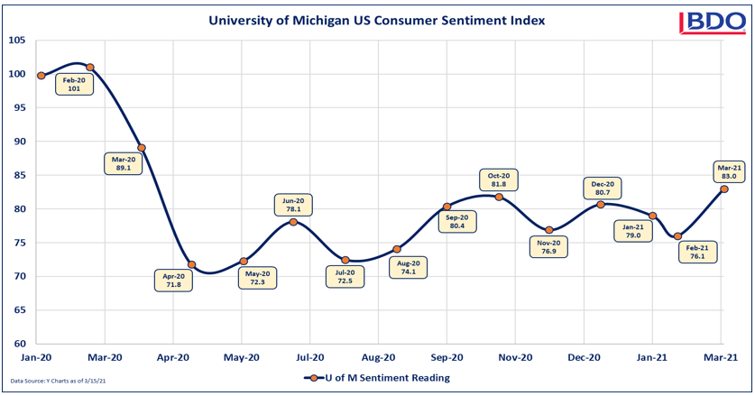 University of Michigan US Consumer Sentiment Index