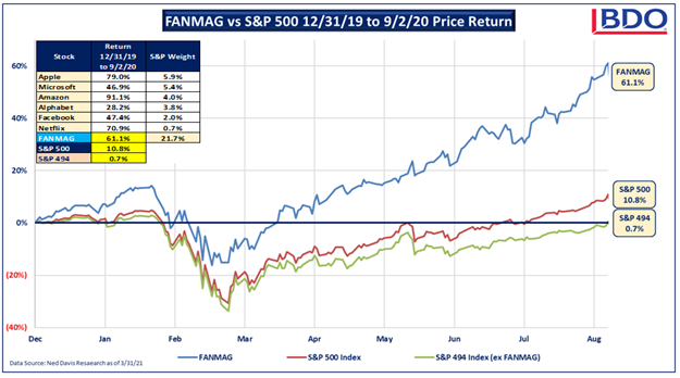 Chart of FANMAG vs S&P 500 Price Return