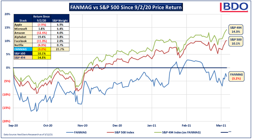 Chart of FANMAG vs S&P 500 since 9/20 Price Return