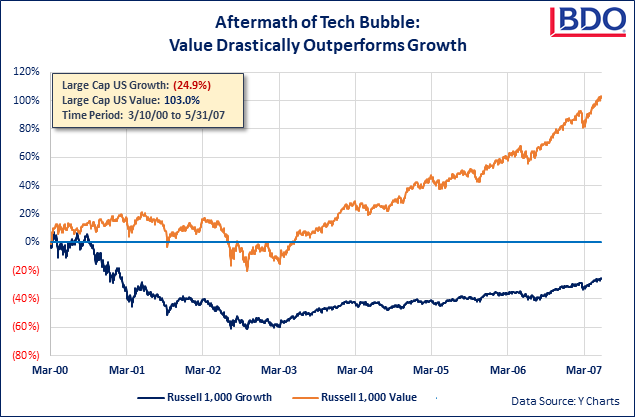 Graph of Aftermath of Tech Bubble: Value Drastically Outperforms Growth