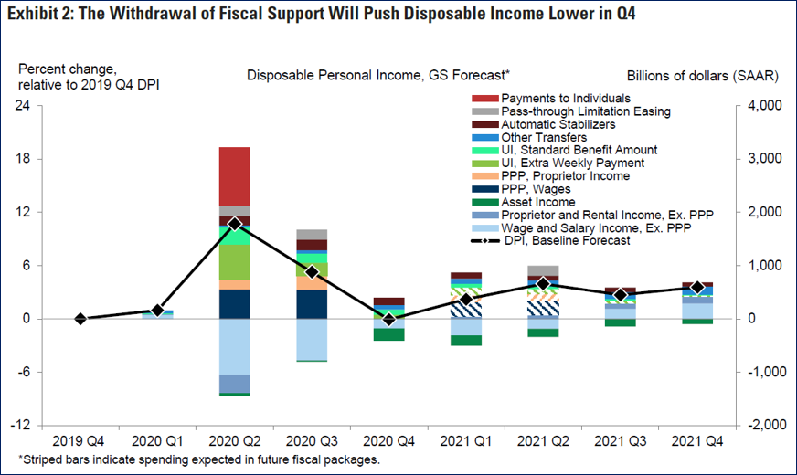 Graph of Exhibit 2: The Withdrawal of Fiscal Support Will Push Disposable Income Lower in Q4