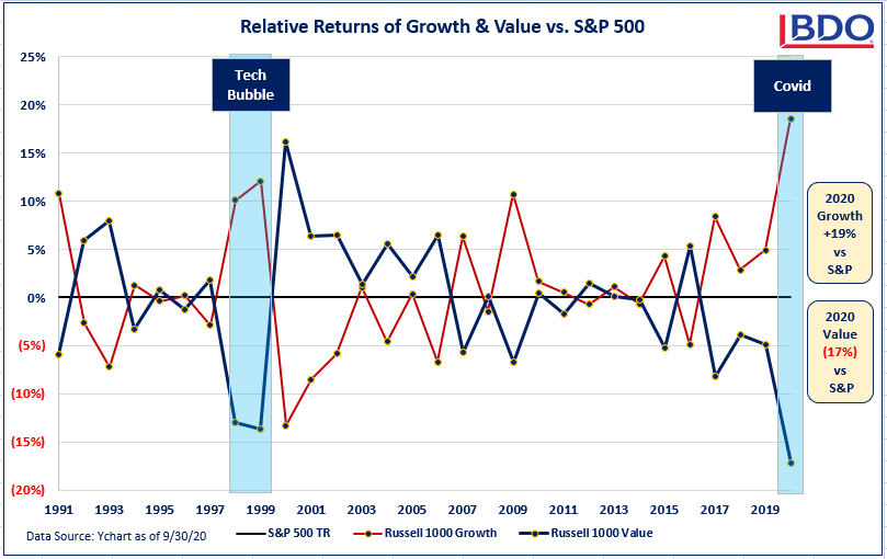 Graph of Relative Returns of Growth & Value vs. S&P 500