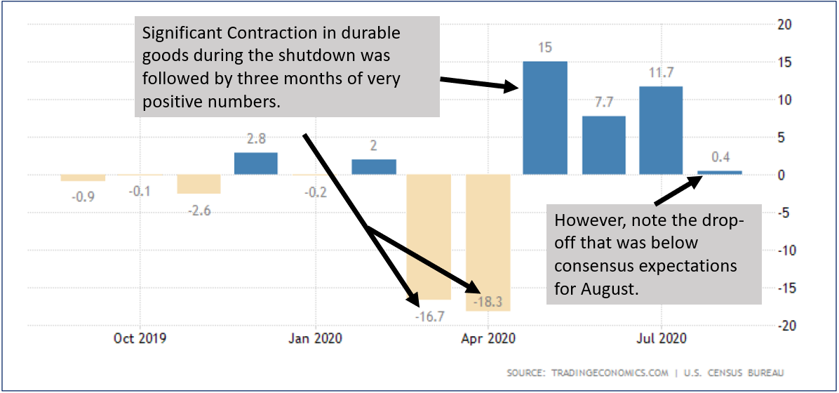 Graph of Significant Contraction in Durable Goods