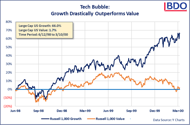 Graph of Tech Bubble: Growth Drastically Outperforms Value