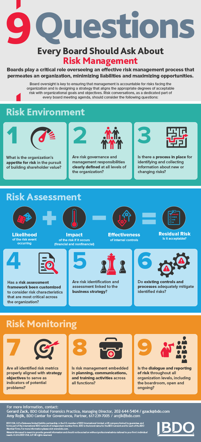 2016-BDOC-Board-Risk-Management-InfoGraphic-WEB.JPG