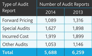 Number of Audit Reports