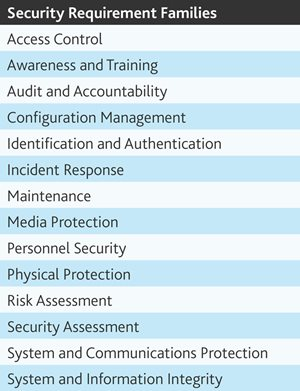 Security Requirement Families