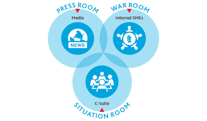 Graphic of press room, war room, situation room
