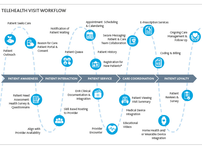Graphic of Telehealth Visit Workflow