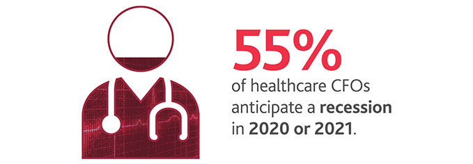 55%25 of healthcare CFOs anticipate a recession in 2020 or 2021.