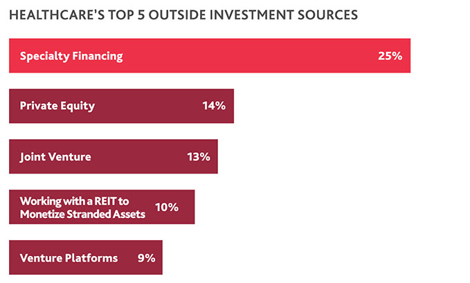 Table of Healthcare's Top 5 Outside Investment Sources