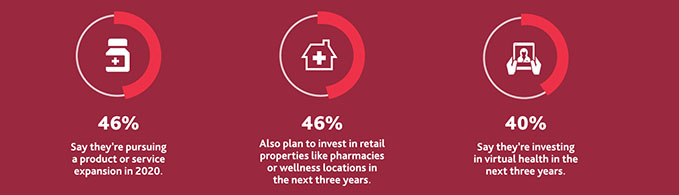 46%25 say they're pursuing a product or service expansion in 2020, 46%25 also plan to invest in retail properties like pharmacies or wellness locations in the next three years, and 40%25 say they're investing in virtual health in the next three years