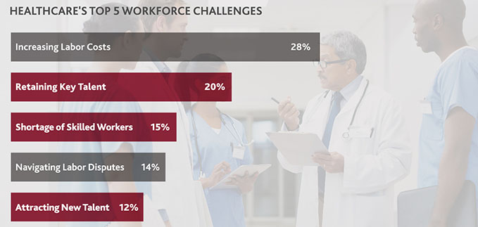 Table of Healthcare's Top 5 Workforce Challenges