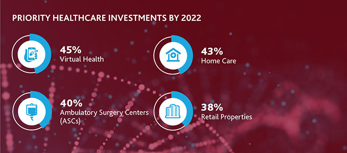 Graphs of Priority Healthcare Investments by 2022