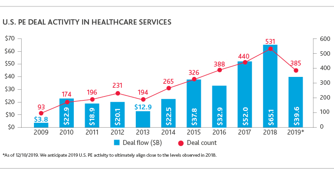 Graph of U.S. PE Deal Activity in Healthcare Services