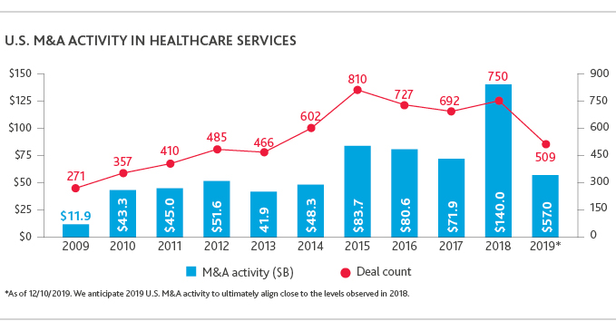 Graph of U.S. M&A Activity in Healthcare Services